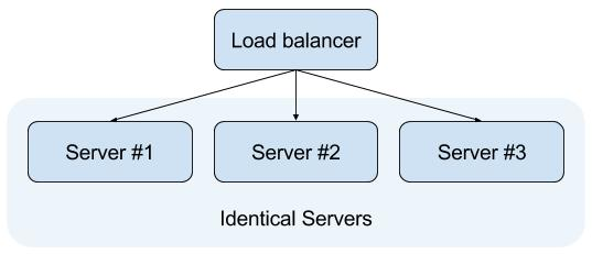 Image of a simple load balancer setup