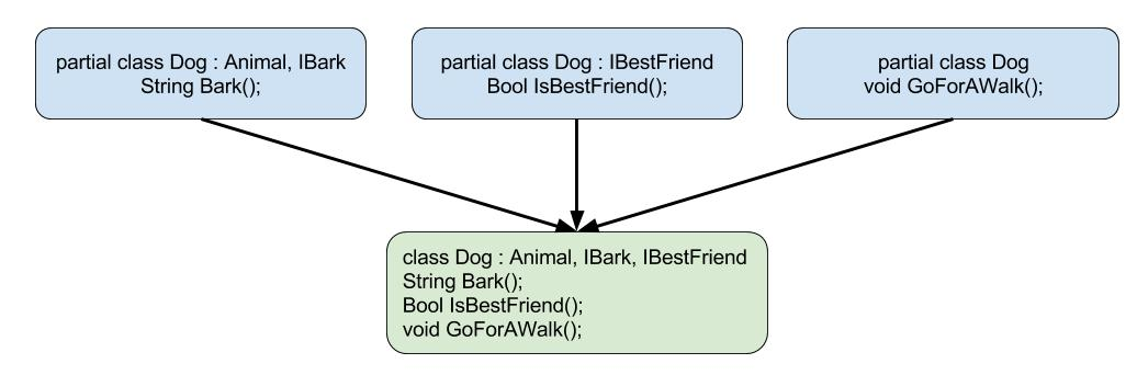 Simple example of partial classes merged upon compilation