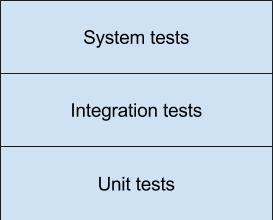 Levels of automated tests