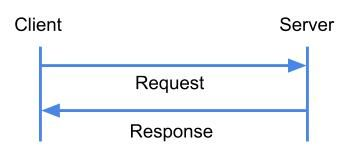 Simple HTTP-Communication - Request response