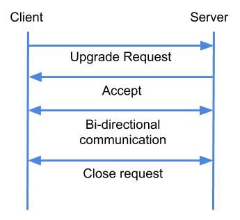 Websocket-communication
